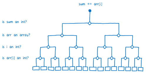 02-08-decision_tree01-500x257.png