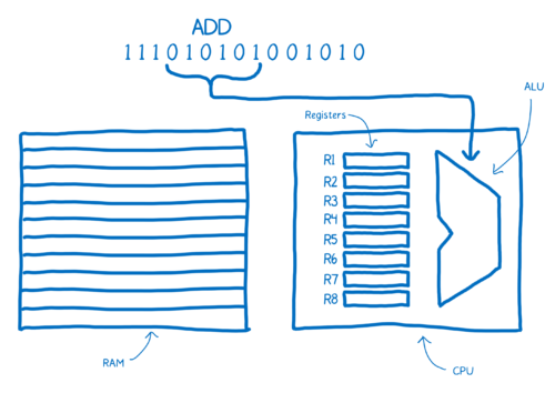03-03-computer_architecture12-500x354.png