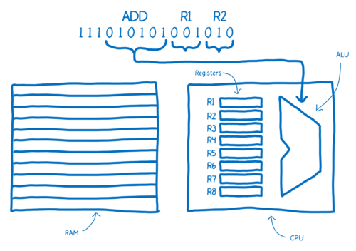 03-04-computer_architecture17-500x352.png