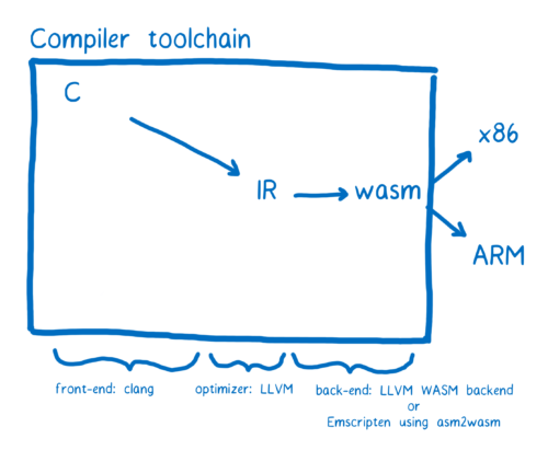 04-03-toolchain07-500x411.png