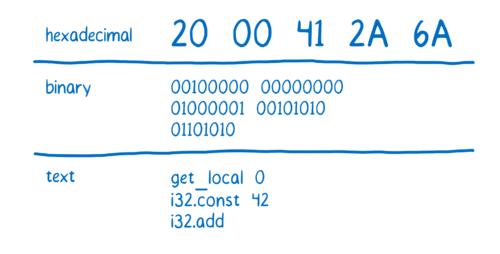 04-06-hex_binary_asm01-500x254.png